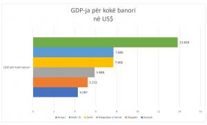 Kosova, vendi me të ardhurat më të ulëta për kokë banori